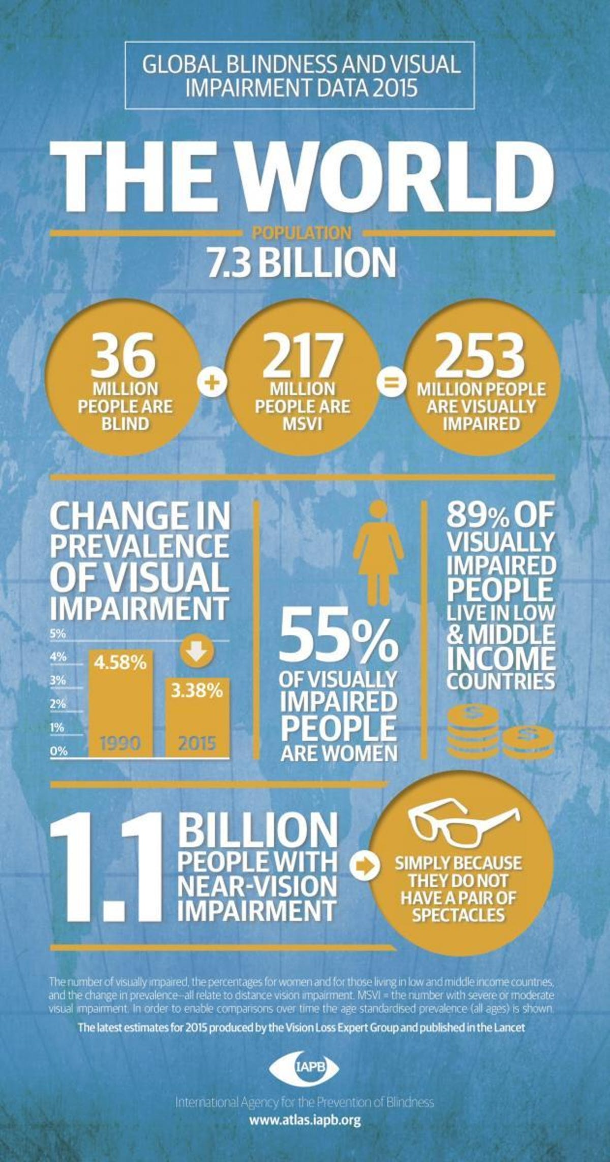 Lancet infographic